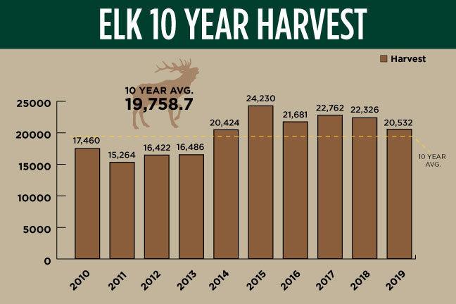 Elk 10-year harvest