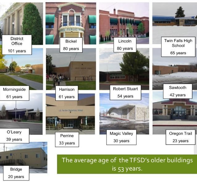 Age of Twin Falls school campuses