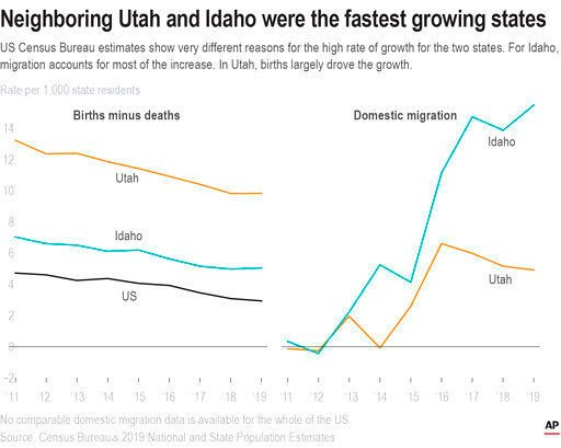 Booms in Idaho, Utah buck the curve of slowing US growth