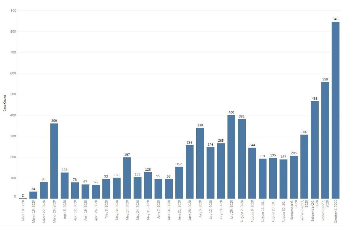 Graph 1 Total number of cases by week they were reported from March 8th to October 10th. (Data is organized by the first day of each week and includes cases reported over the next six days. Each bar represents 7 days of ca.JPG