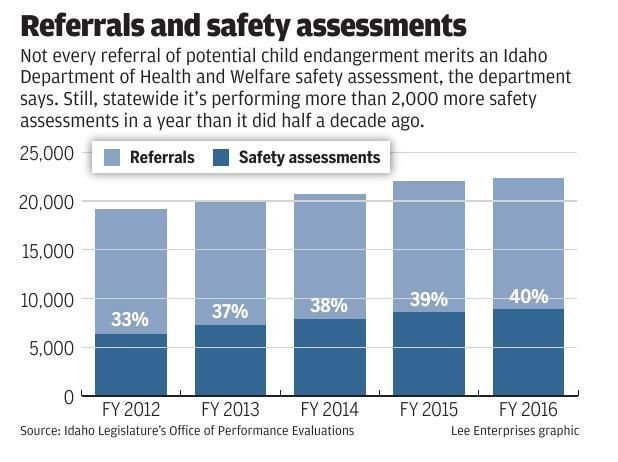 Referrals and safety assessments