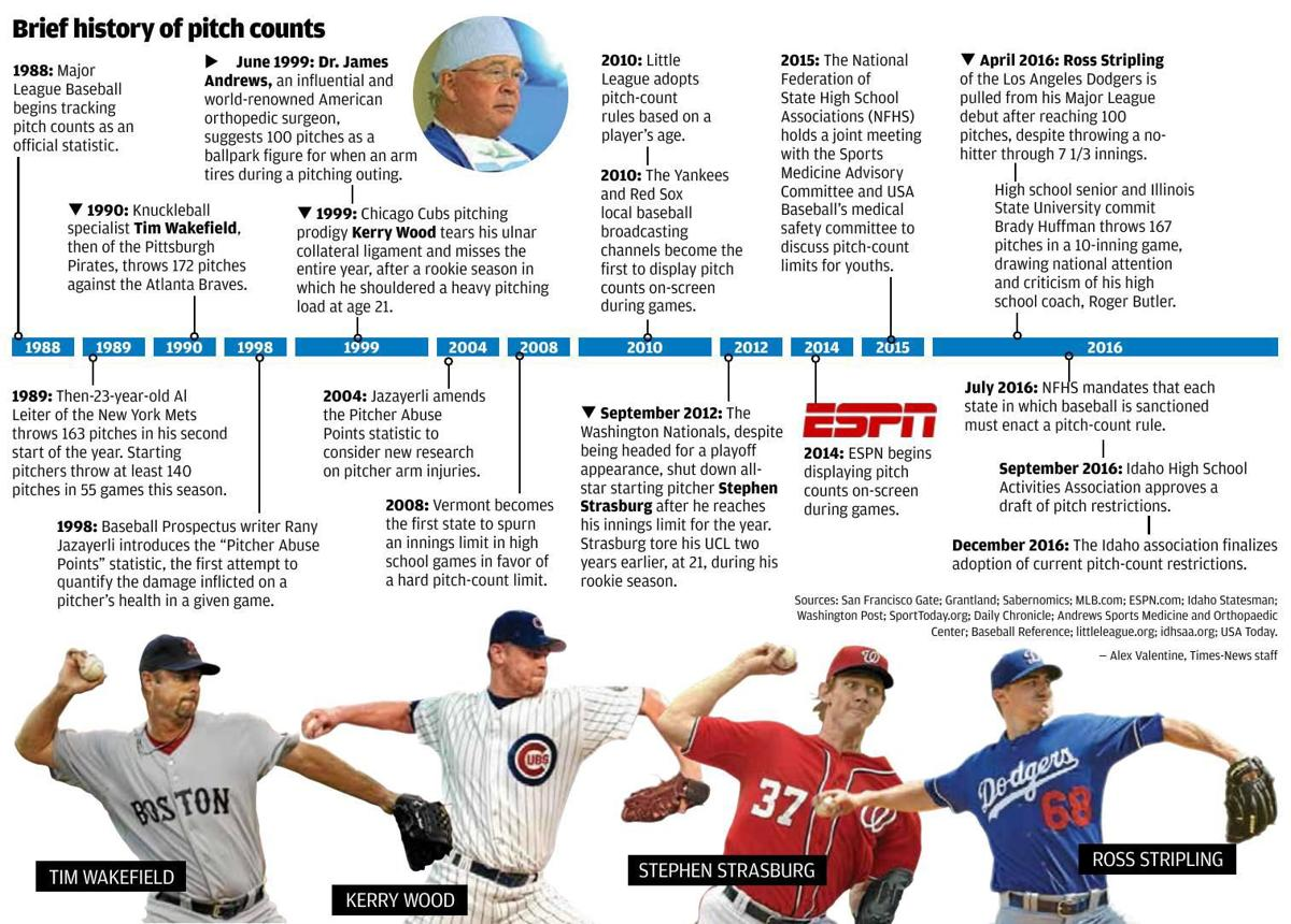 Brief history of pitch counts