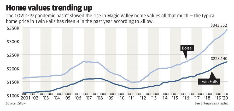 Magic Valley home prices