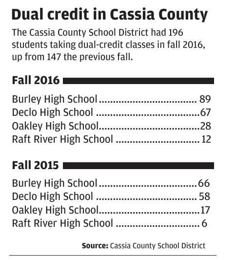 Dual credit in Cassia County