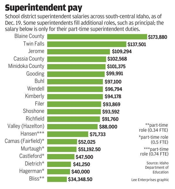 Superintendent pay