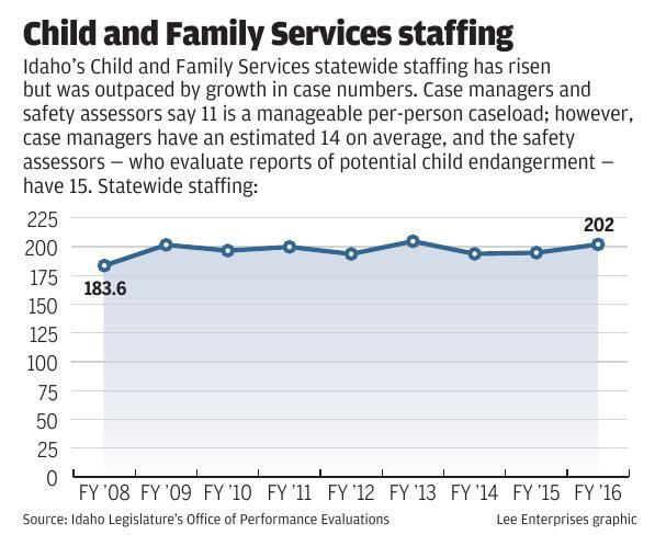 Child and Family Services staffing