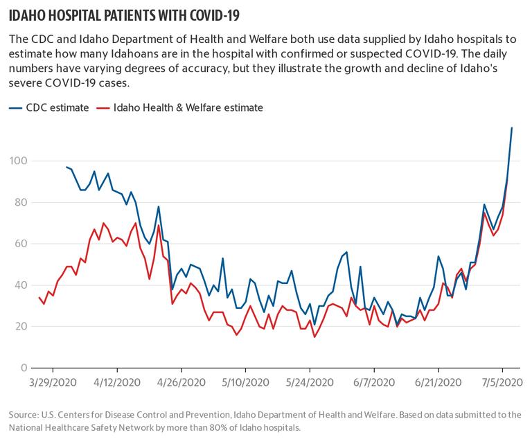 Idaho hospital patients with COVID-19