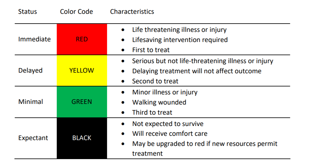 Idaho-crisis-standards-primary-triage.png