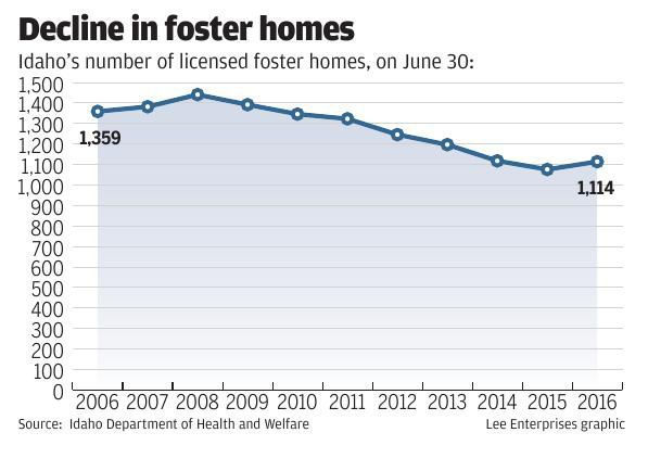 Decline in foster homes