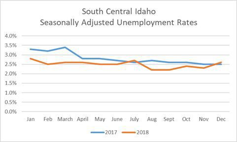 Regional unemployment rate over 2 years