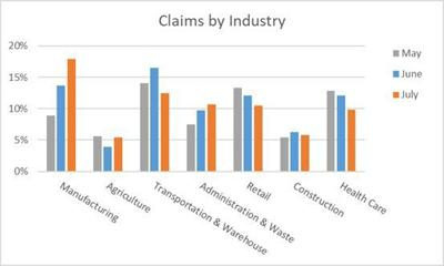 Unemployment claims by industry