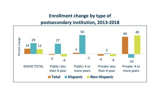 Enrollment change