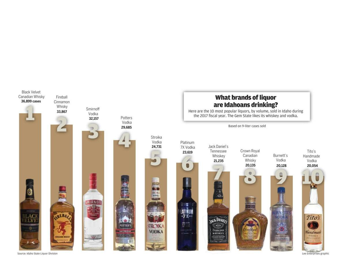 Brands of Liquor Graphic