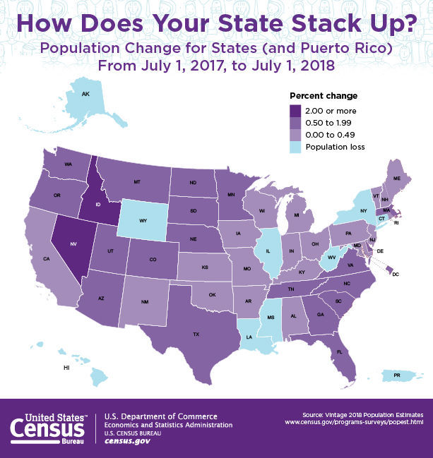 Idaho Is One Of The Fastest Growing States In The Country Again Local Magicvalley Com
