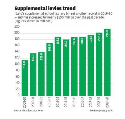 Supplemental levies