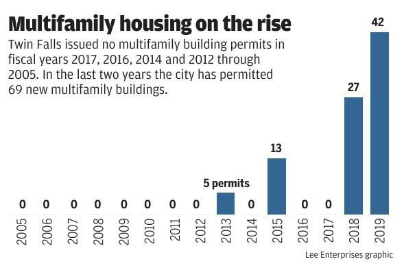 Multifamily housing on the rise