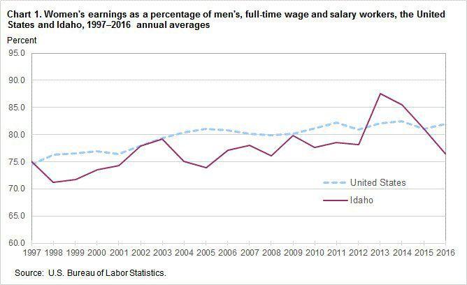 Women's earnings as percentage of men's, Idaho and U.S.
