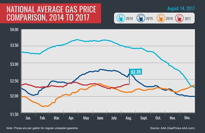 Gas price chart