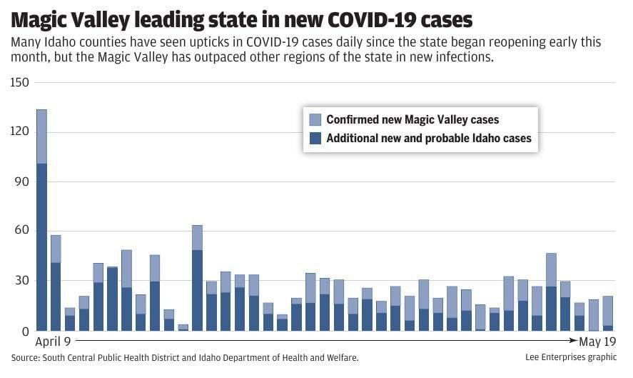 COVID Magic Valley vs State graph