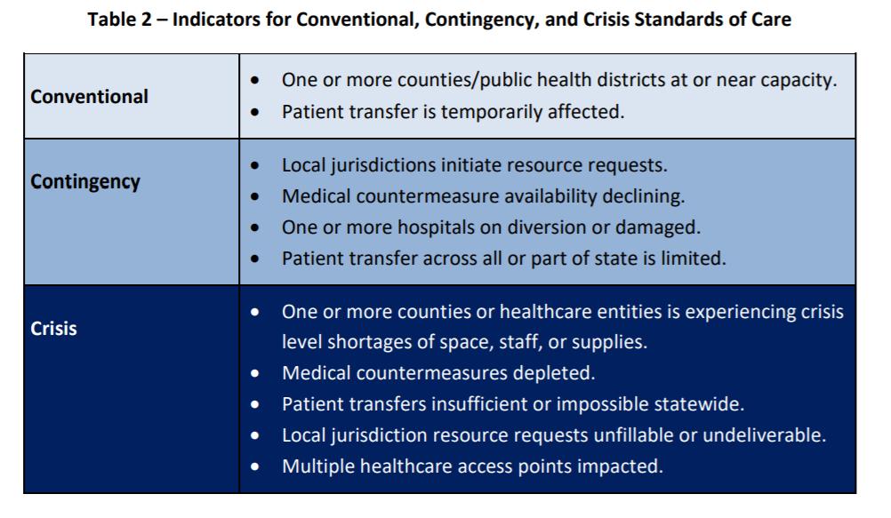 Idaho-crisis-standards-indicators.png