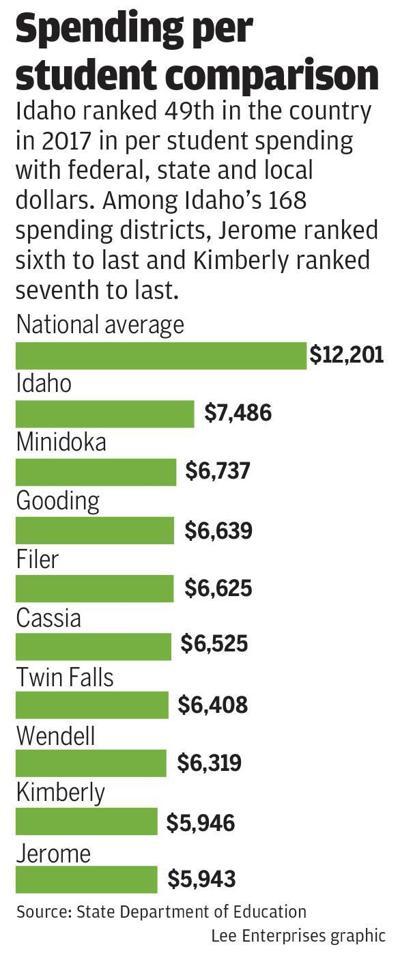 Spending per student