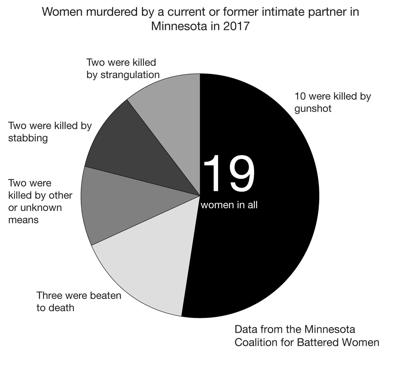 Femicide Chart