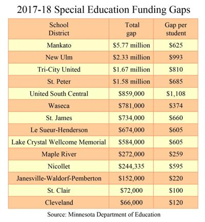 Special education funding gaps