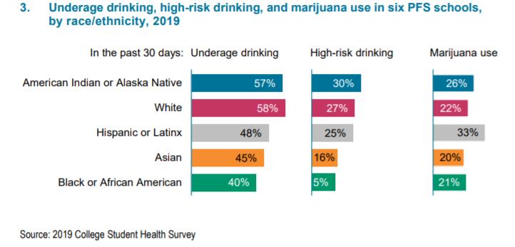 8/31/21 Substance use study