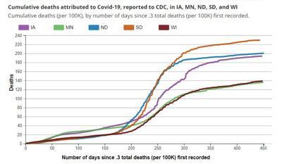 中西部人均累积covid死亡