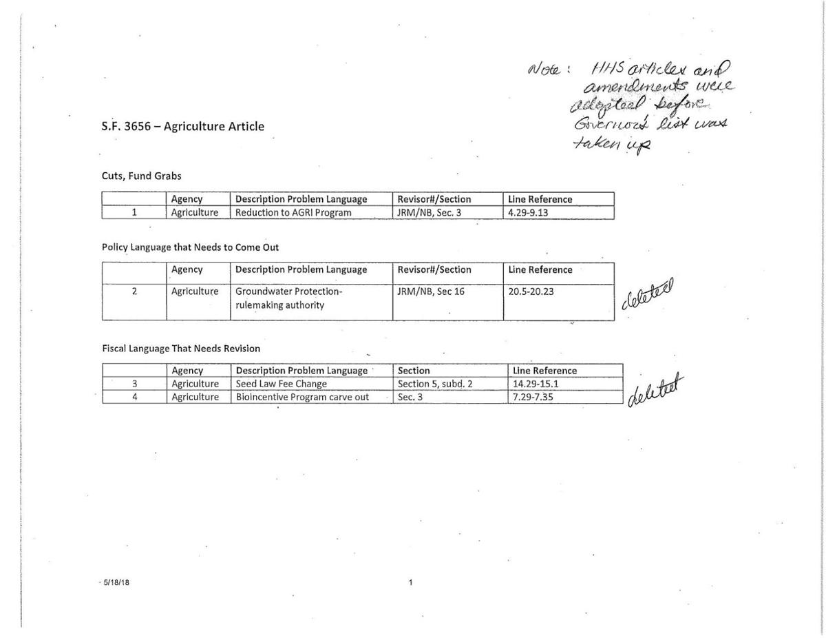 List of Dayton's objections removed from the funding bill