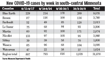 Weekly COVID-19 cases in region