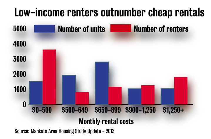 Affordable units scarce compared to people who need them