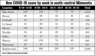 New COVID-19 Cases 101620
