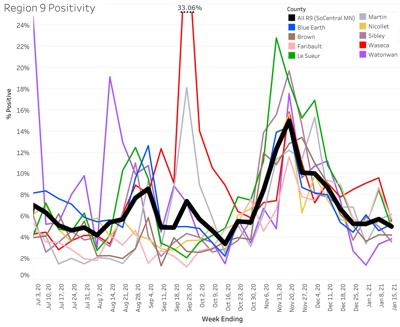 COVID-19 positivity rates for south-central MN as of 1/13