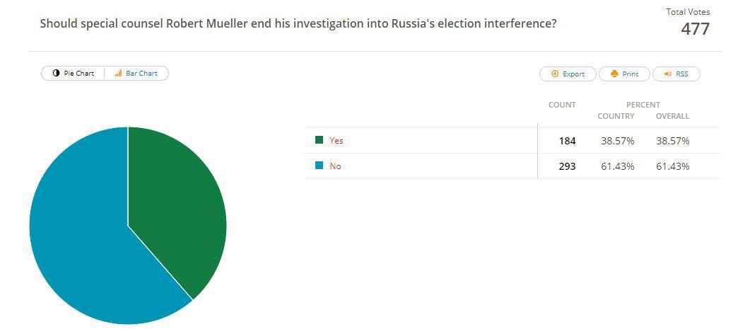 Reader Response: Mueller shouldn\'t drop probe | Local News ...
