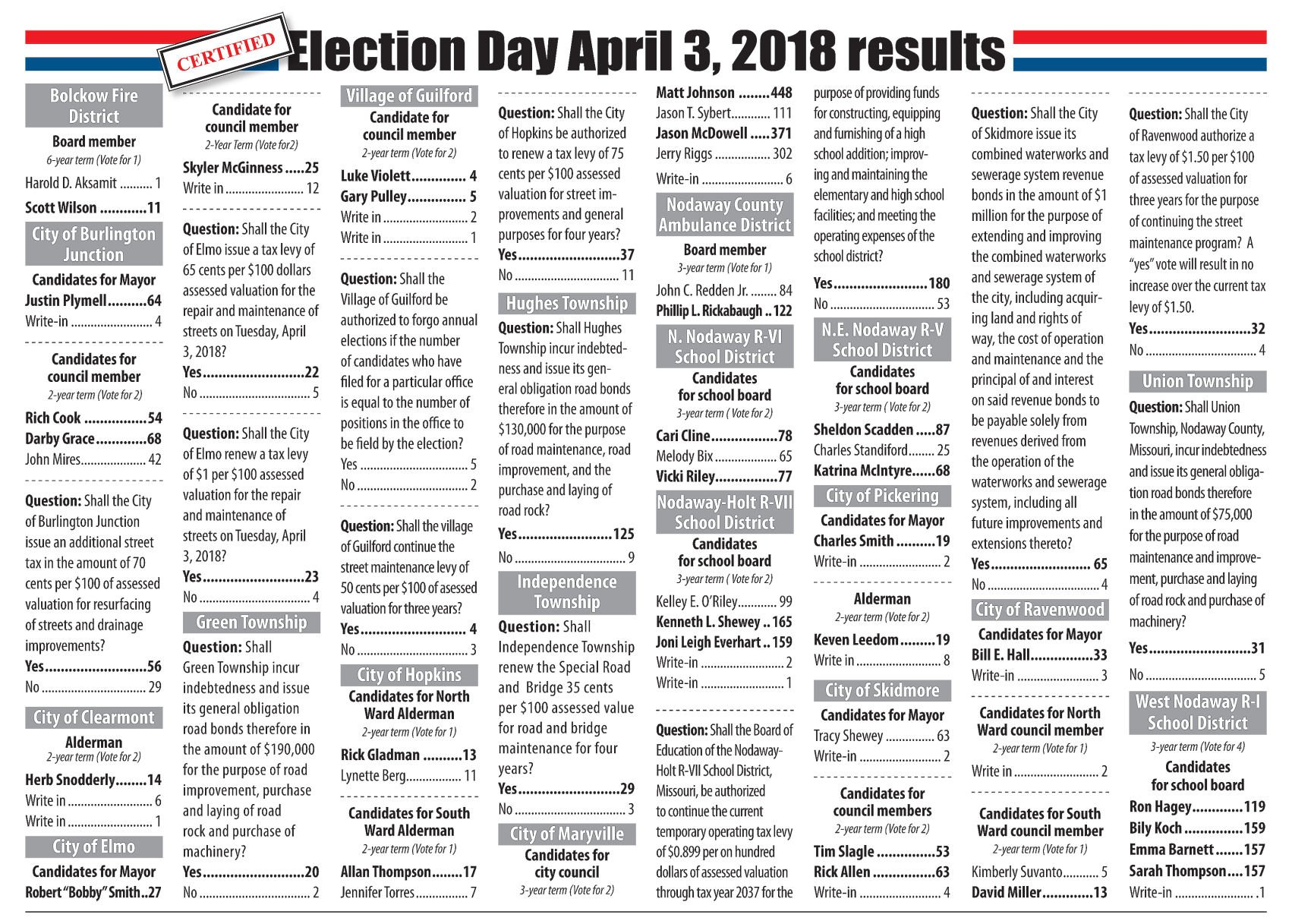 Certified Nodaway County Election Results For April 3 2018 News
