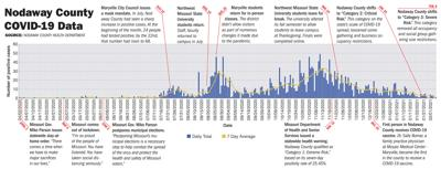 Nodaway County COVID-19 Data Timeline