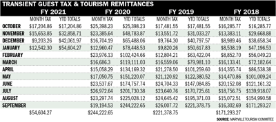 Transient Guest Tax and Tourism Remittances