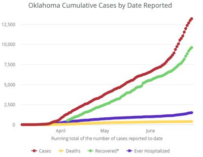 6/29/20 OSDH graph