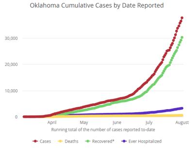 8/1/20 OSDH graph