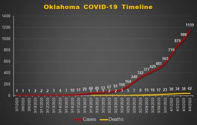 COVID chart April 4