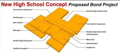 ABSS approves designs for new projects, including Mebane-area high school