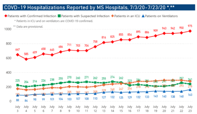 COVID-19 hospitalizations in Mississippi