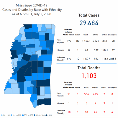 Mississippi reports 914 new cases; Lauderdale County adds 6 cases