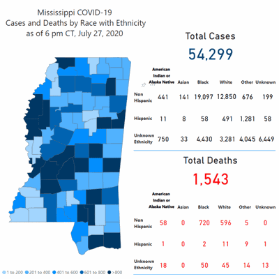 Mississippi reports 1,342 new cases of COVID-19; Lauderdale County adds 32 cases