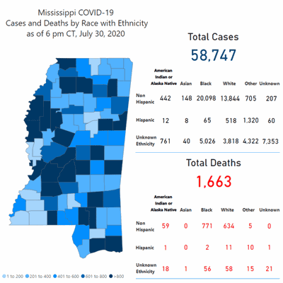 35 new cases of COVID-19 in Lauderdale County; Mississippi reports 52 additional deaths