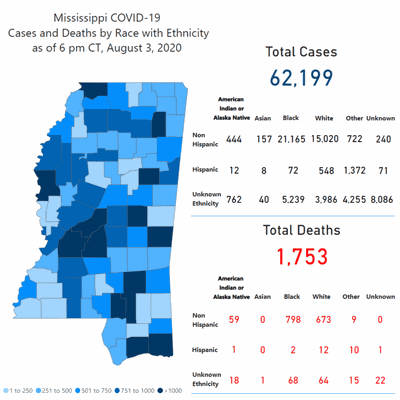 Mississippi reports 1,074 new COVID-19 cases; Lauderdale County adds 25 cases
