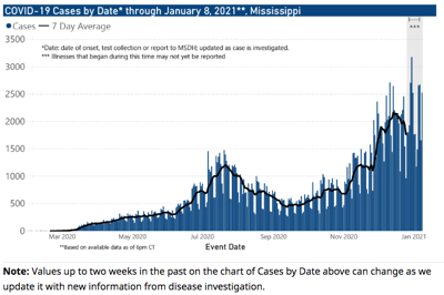 Cases by date through Jan. 8, 2021