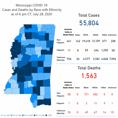 Mississippi reports 1,505 new cases of COVID-19; long-term care facility outbreaks rise