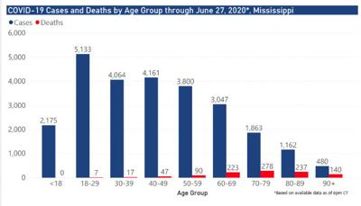 Mississippi COVID-19 cases by age group